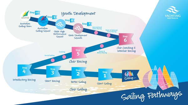 Sailing Pathway Document